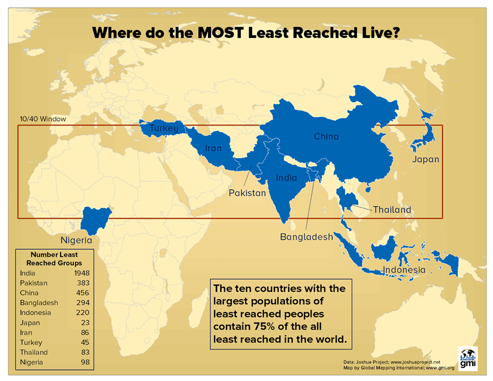 Most Unreached
