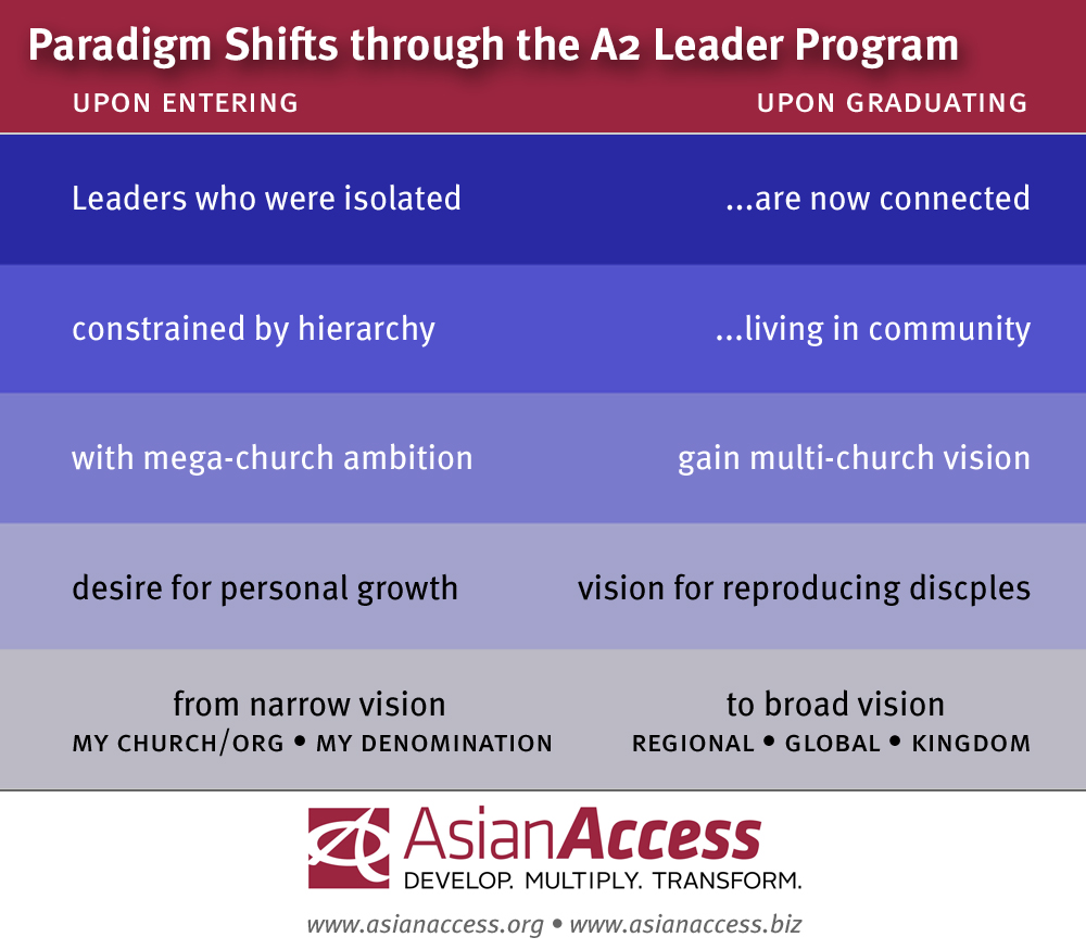 Paradigm Shifts through the A2 Leader Development program
