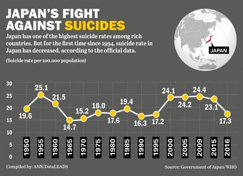 suicide rates in Japan